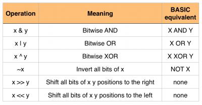 Bitwise operators in C