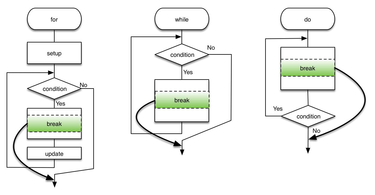Flowchart case statement create a flowchart click to enlarge c language break statement flowchart the switch nvjuhfo Gallery