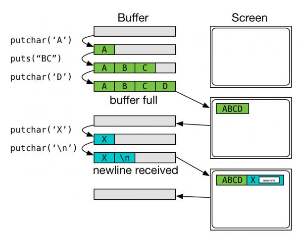 output_buffering