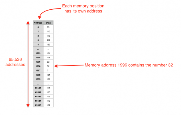 Memory cells and data (Click to enlarge)